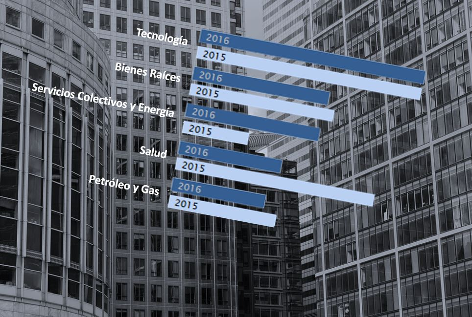 La industria tecnológica a la cabeza de las fusiones y adquisiciones en 2016
